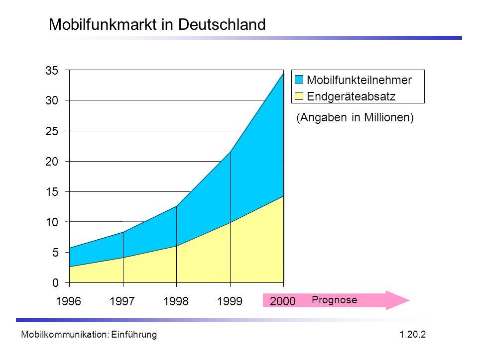 Mobilfunkmarkt in Deutschland