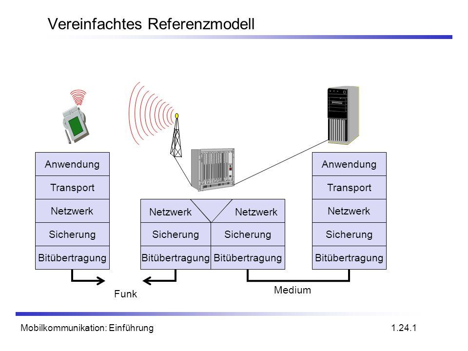 Vereinfachtes Referenzmodell