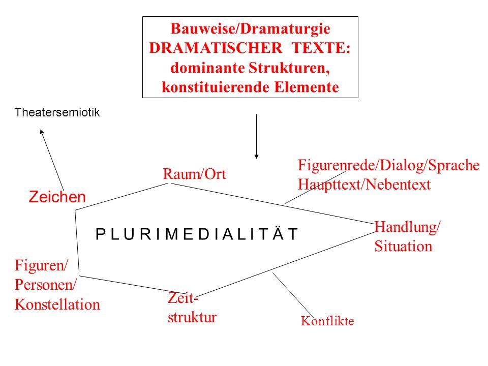 Bauweise/Dramaturgie konstituierende Elemente