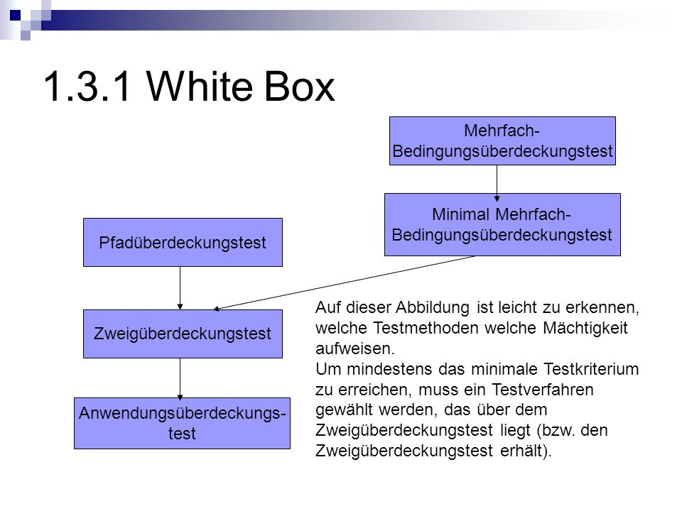 1.3.1 White Box Mehrfach- Bedingungsüberdeckungstest Minimal Mehrfach-