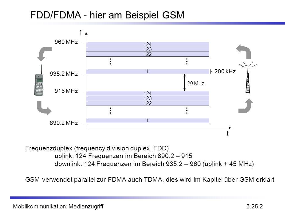 FDD/FDMA - hier am Beispiel GSM