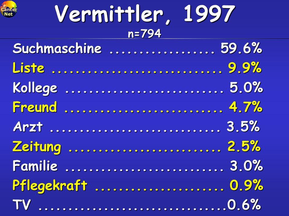 Vermittler, 1997 n=794 Suchmaschine .................. 59.6%