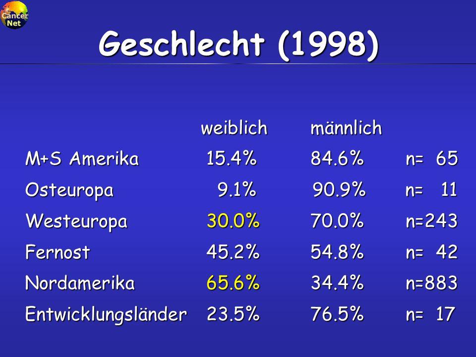 Geschlecht (1998) weiblich männlich M+S Amerika 15.4% 84.6% n= 65