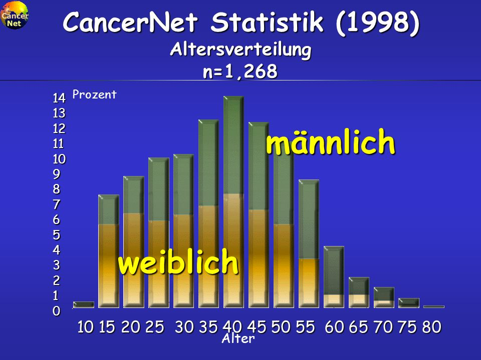 CancerNet Statistik (1998) Altersverteilung n=1,268