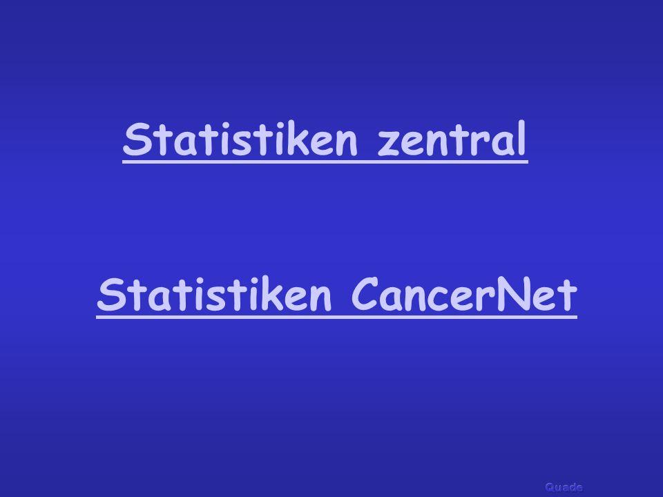 Statistiken CancerNet