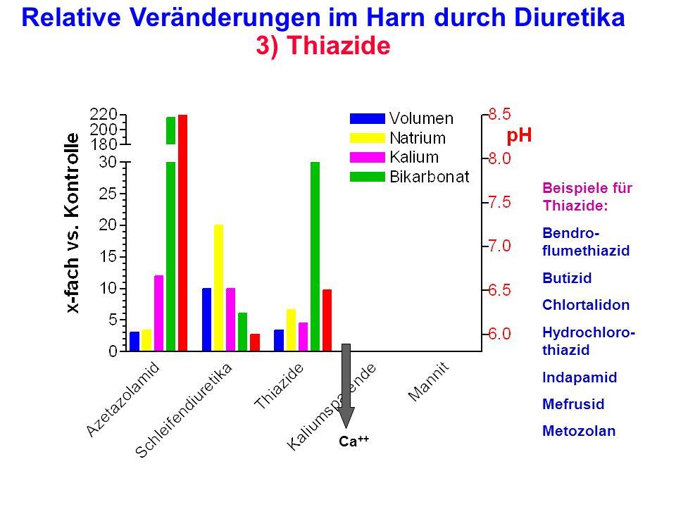 Relative Veränderungen im Harn durch Diuretika 3) Thiazide