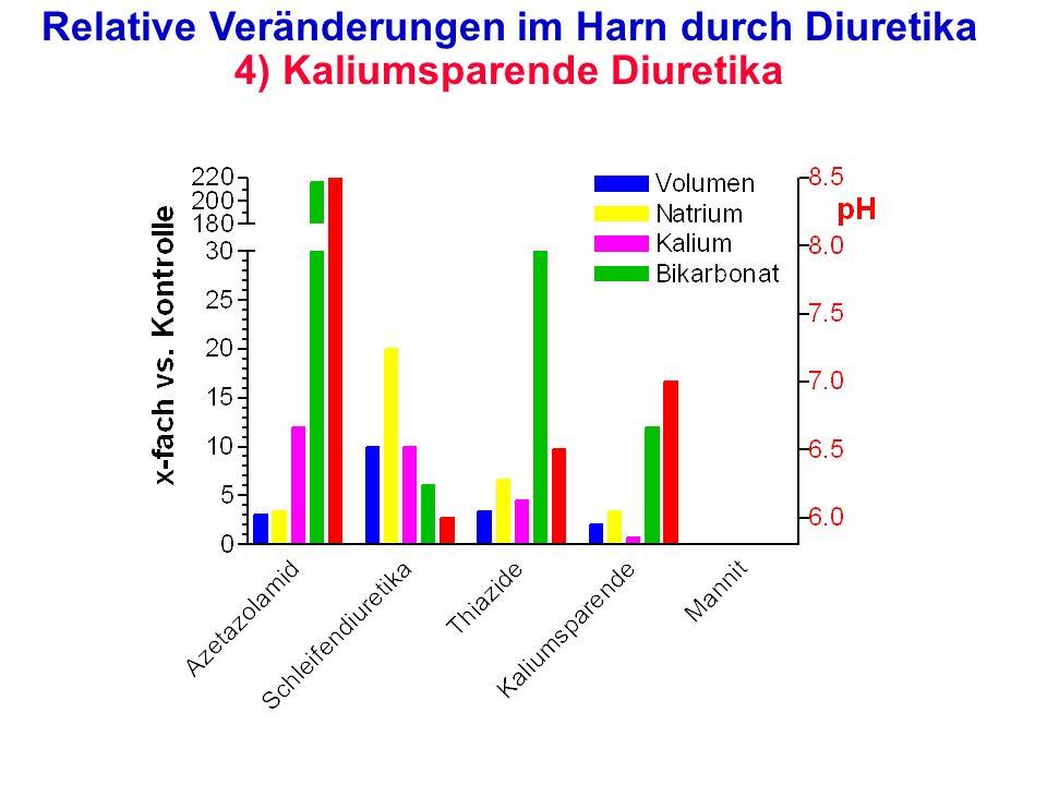 Relative Veränderungen im Harn durch Diuretika 4) Kaliumsparende Diuretika