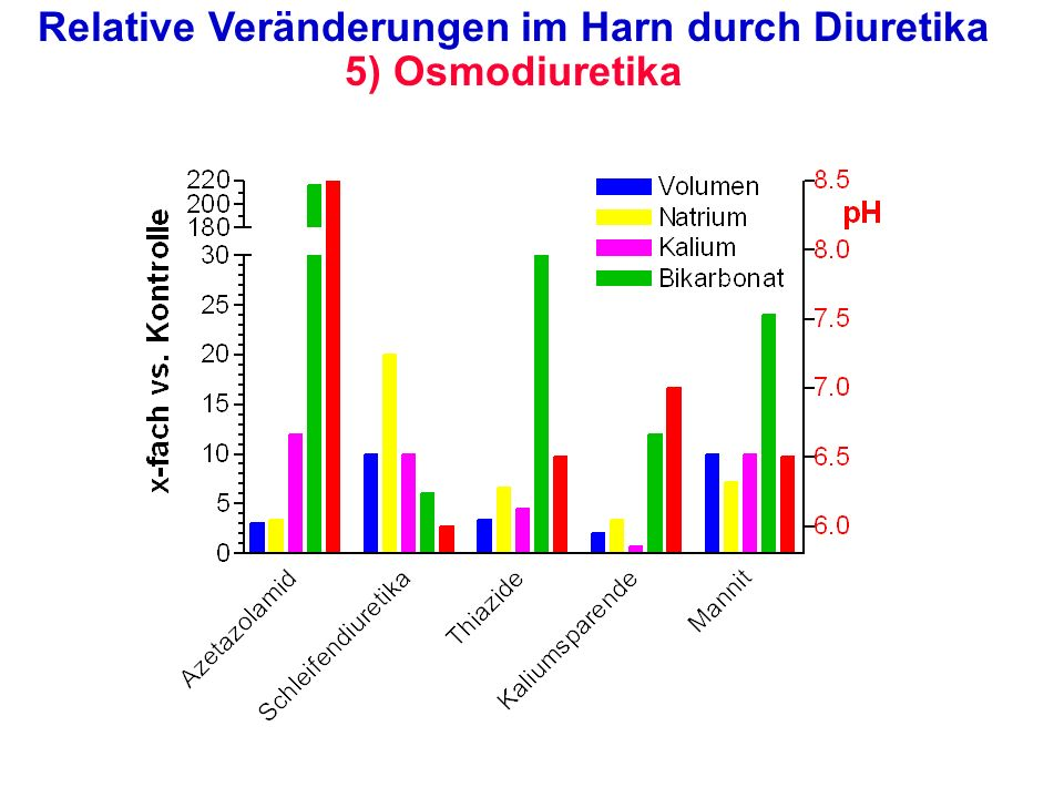 Relative Veränderungen im Harn durch Diuretika 5) Osmodiuretika