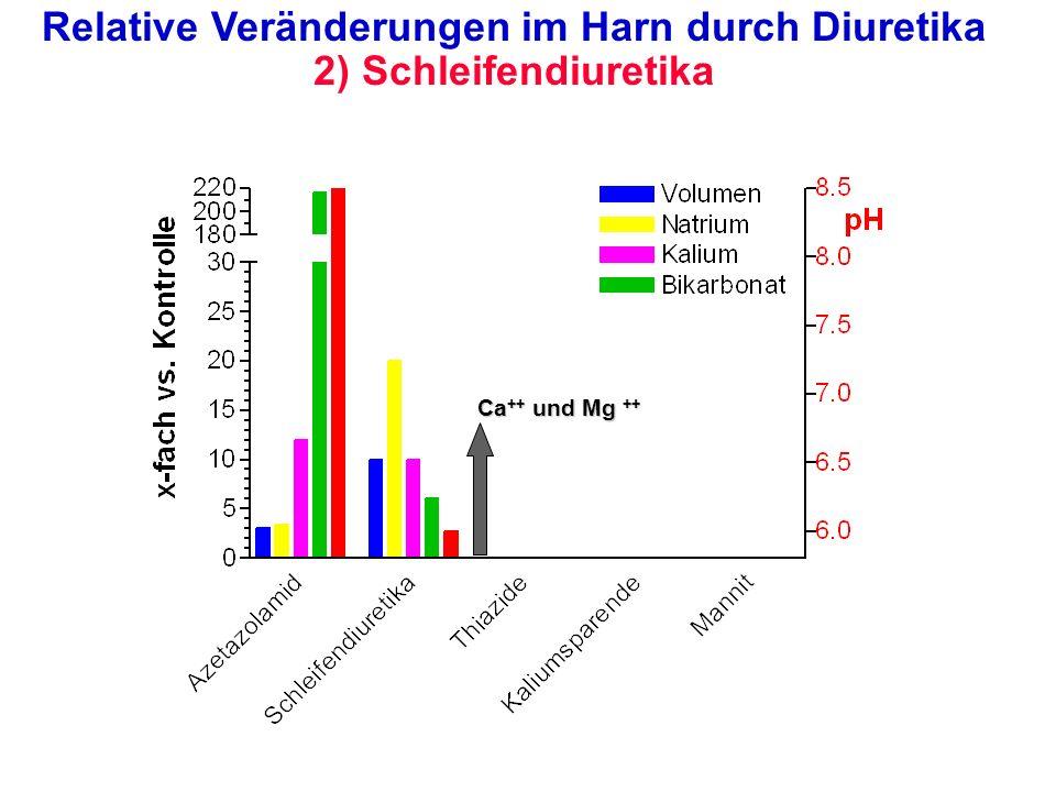 Relative Veränderungen im Harn durch Diuretika 2) Schleifendiuretika
