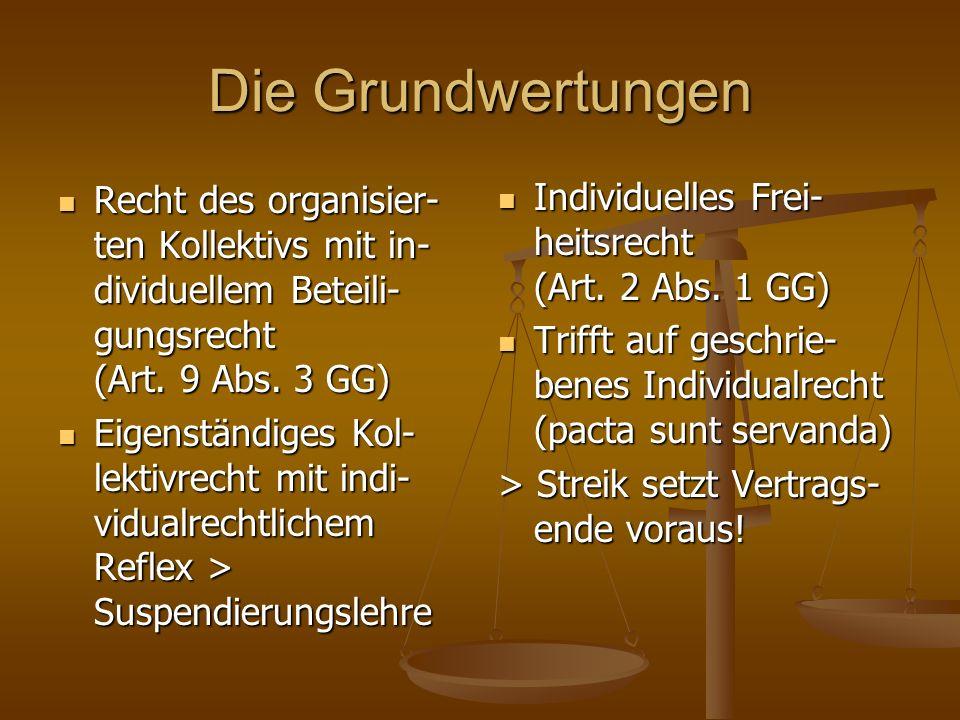 Die Grundwertungen Recht des organisier-ten Kollektivs mit in-dividuellem Beteili-gungsrecht (Art. 9 Abs. 3 GG)