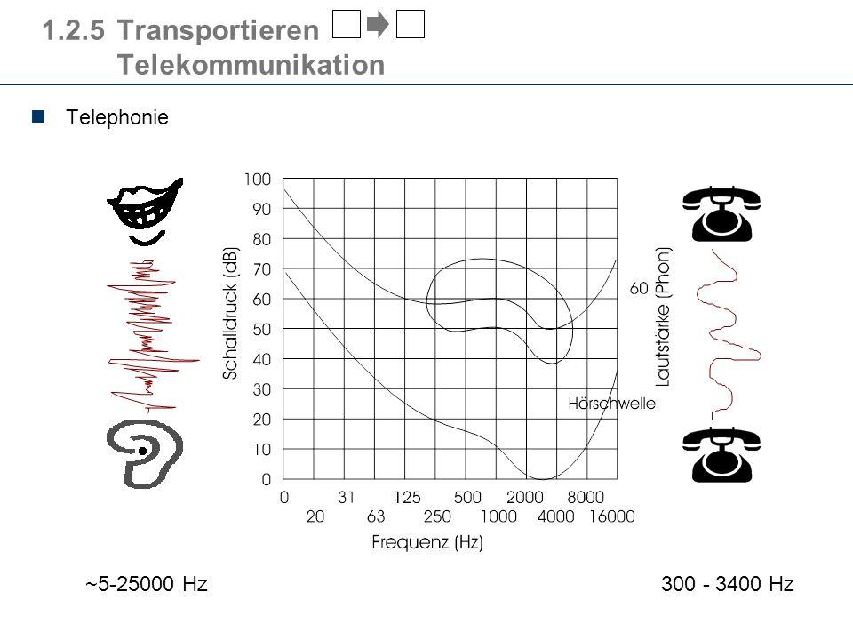 1.2.5 Transportieren Telekommunikation