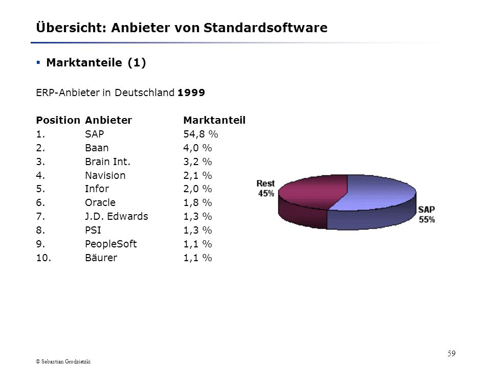 Übersicht: Anbieter von Standardsoftware