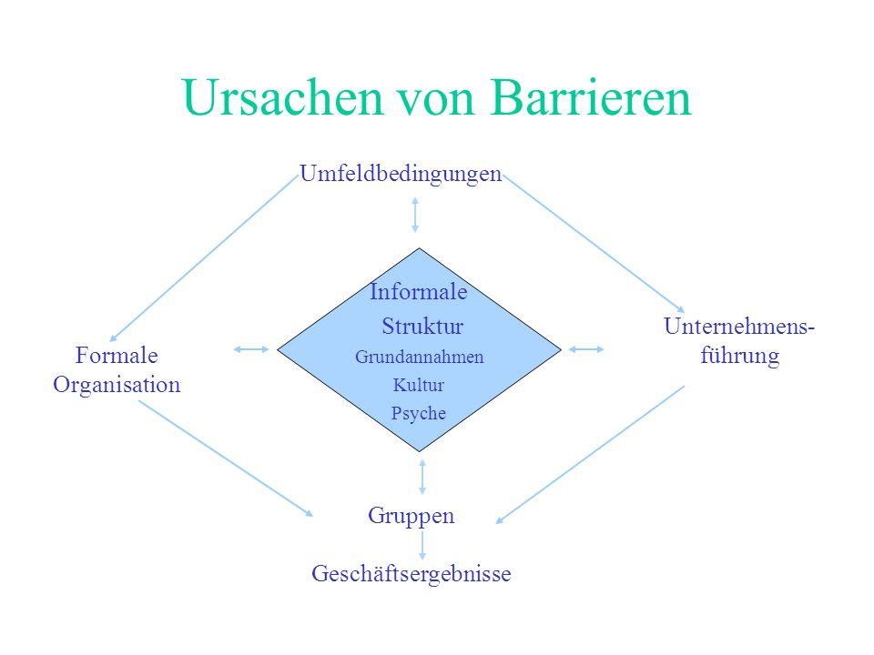 Ursachen von Barrieren