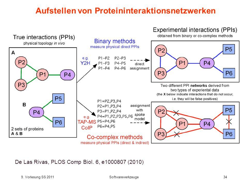 Aufstellen von Proteininteraktionsnetzwerken