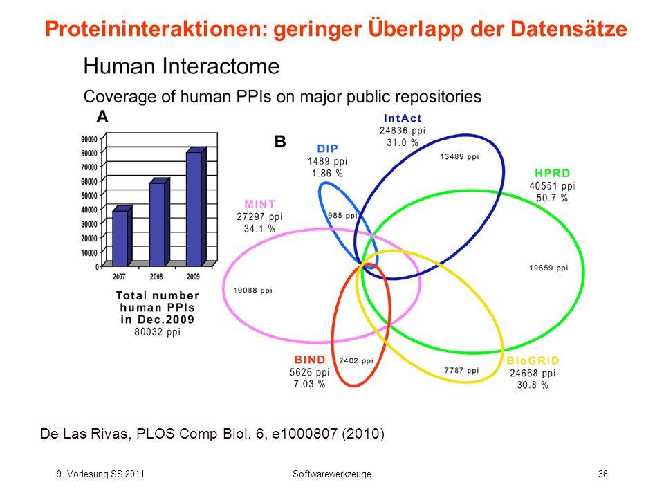 Proteininteraktionen: geringer Überlapp der Datensätze