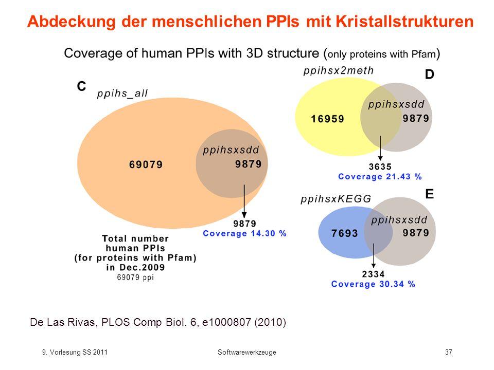 Abdeckung der menschlichen PPIs mit Kristallstrukturen