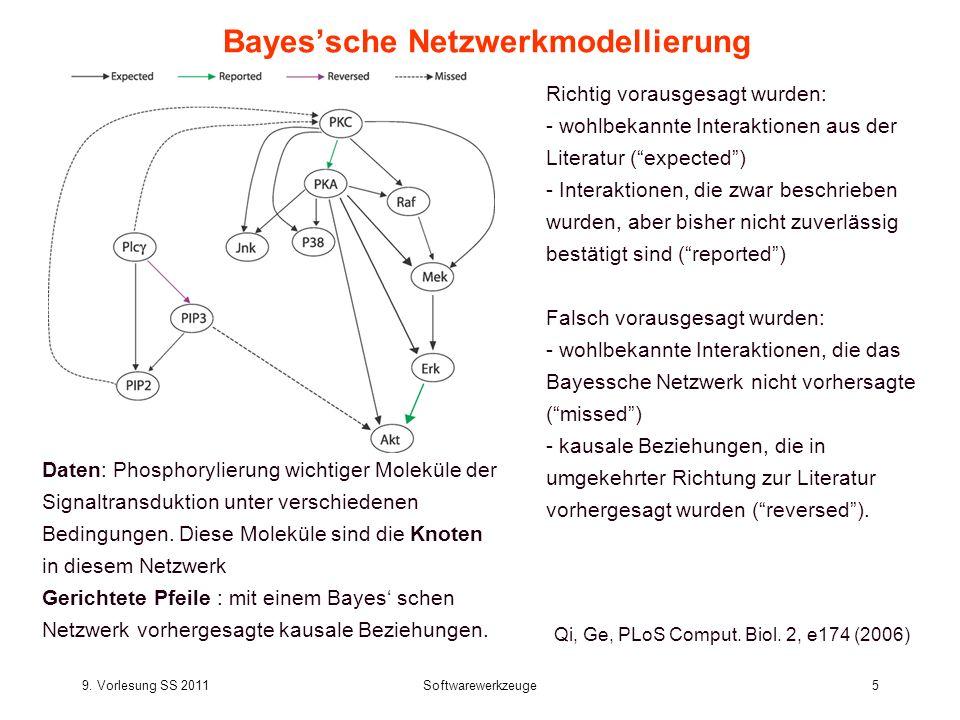 Bayes'sche Netzwerkmodellierung