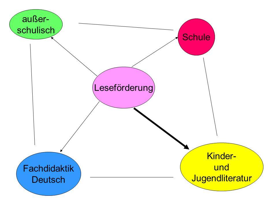 außer- schulisch Schule Leseförderung Kinder- und Jugendliteratur Fachdidaktik Deutsch