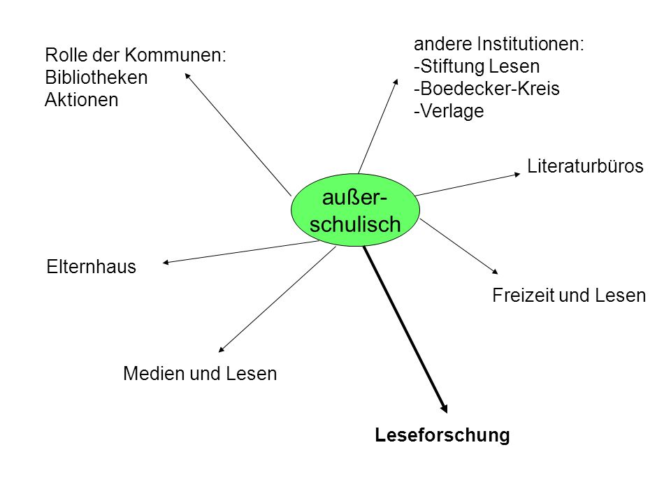 außer- schulisch andere Institutionen: Stiftung Lesen Boedecker-Kreis