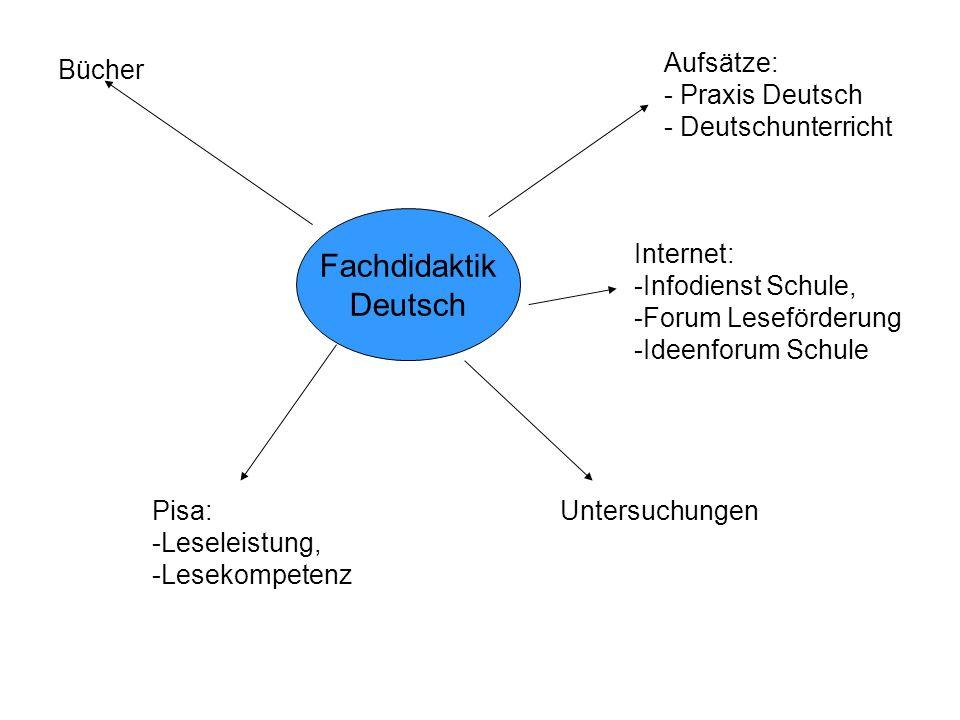 Fachdidaktik Deutsch Aufsätze: - Praxis Deutsch - Deutschunterricht
