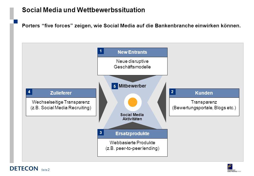 Social Media und Wettbewerbssituation