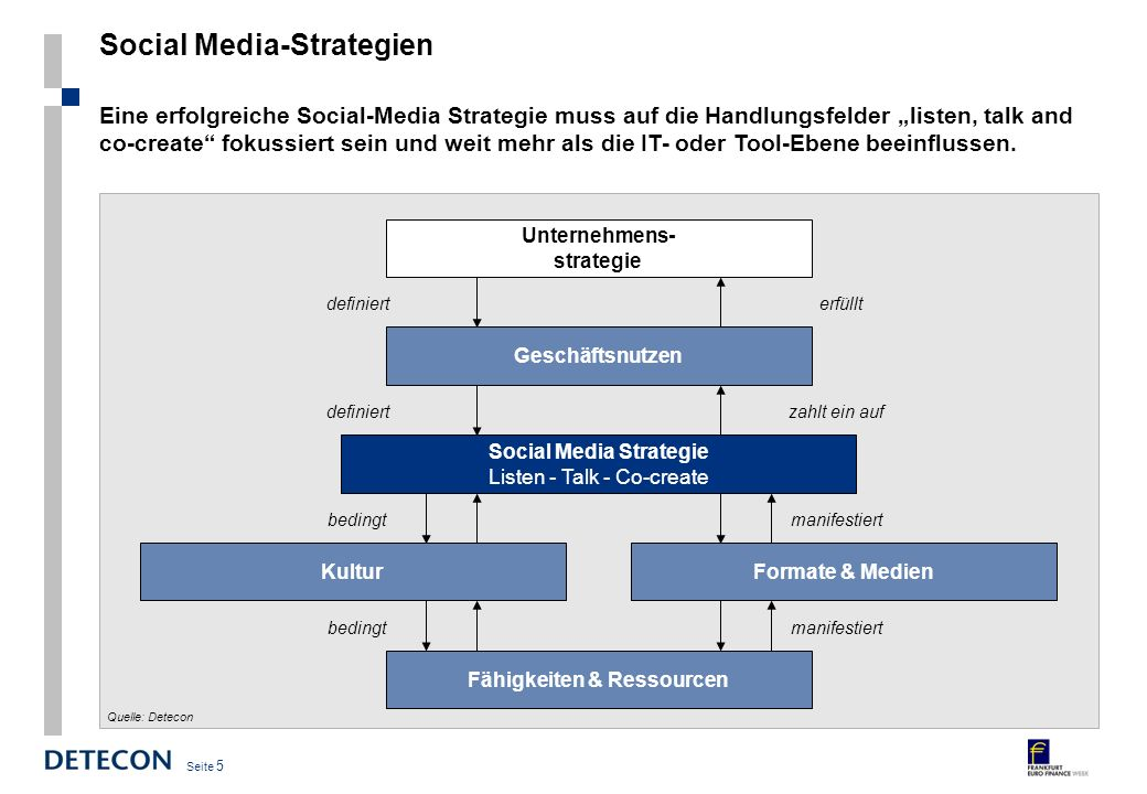 Social Media-Strategien