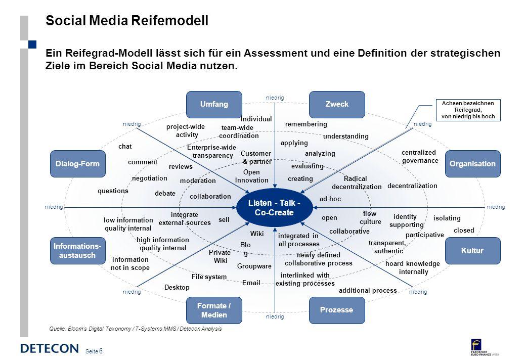 Social Media Reifemodell