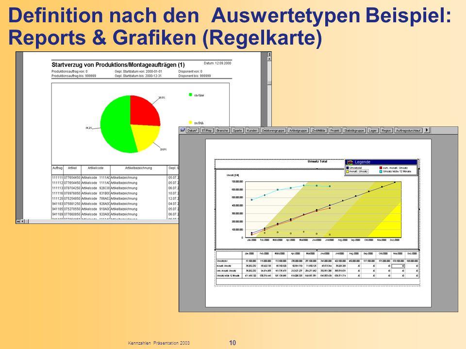Definition nach den Auswertetypen Beispiel: Reports & Grafiken (Regelkarte)