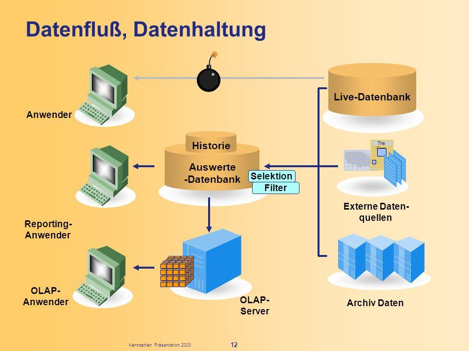 Externe Daten- quellen