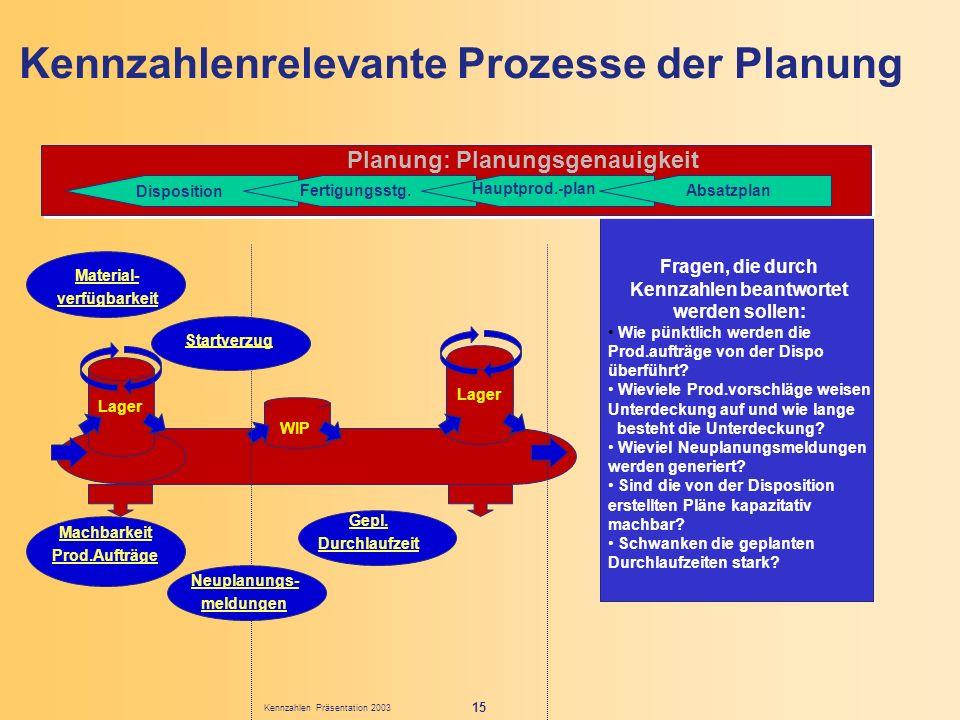 Kennzahlenrelevante Prozesse der Planung