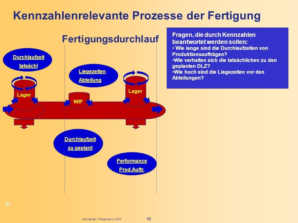 Kennzahlenrelevante Prozesse der Fertigung