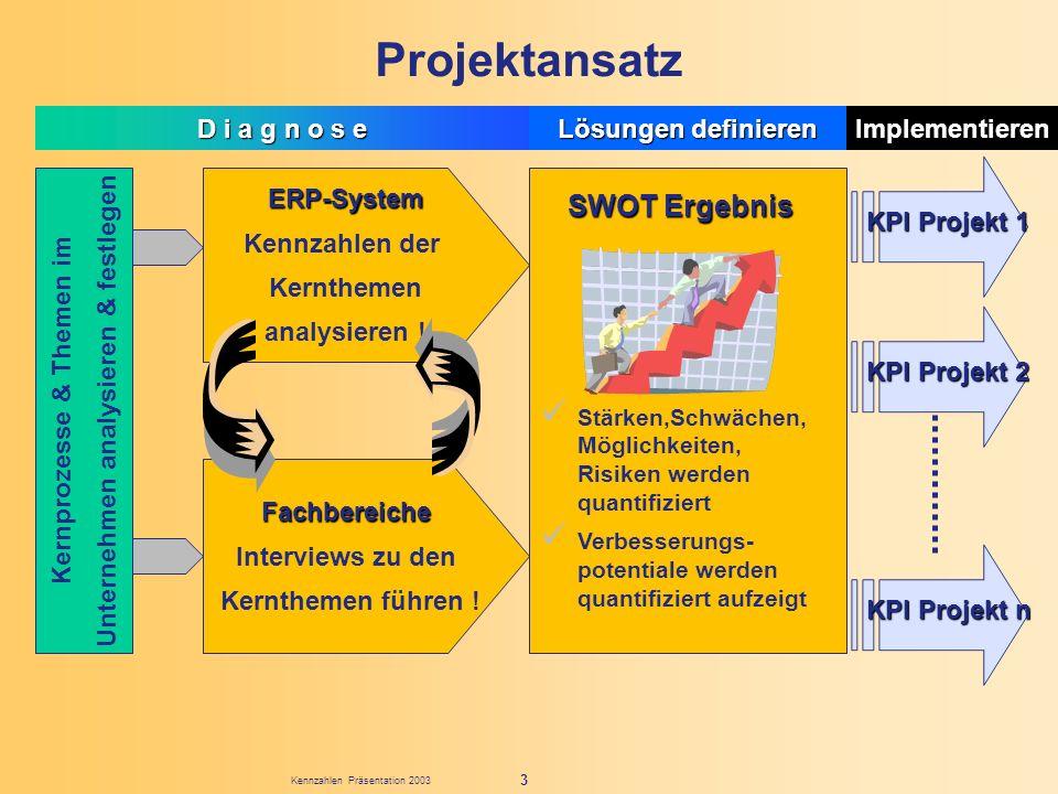 Unternehmen analysieren & festlegen Kernprozesse & Themen im