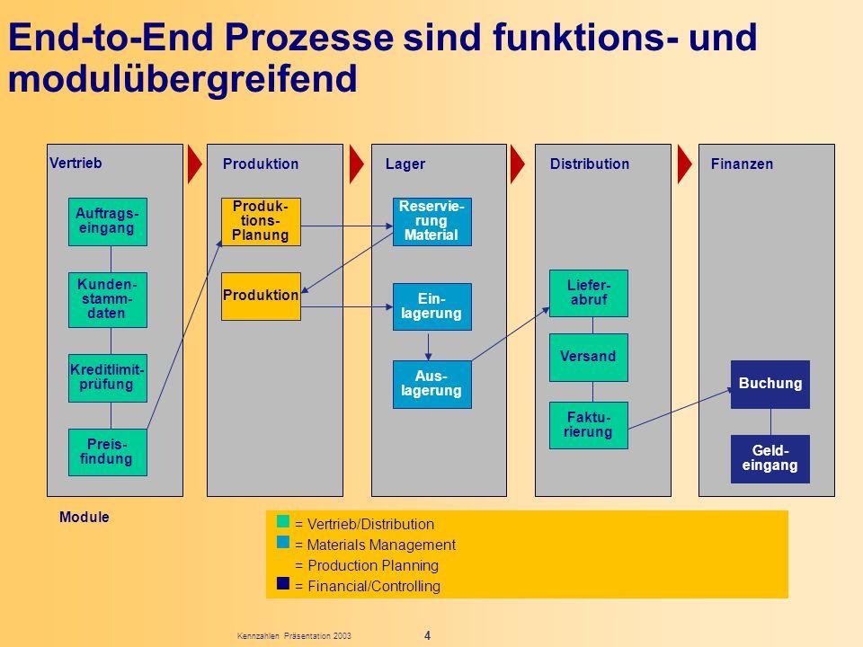 End-to-End Prozesse sind funktions- und modulübergreifend