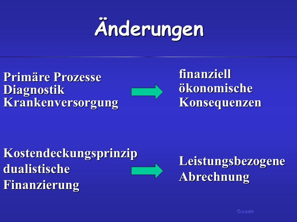 Änderungen finanziell ökonomische Konsequenzen