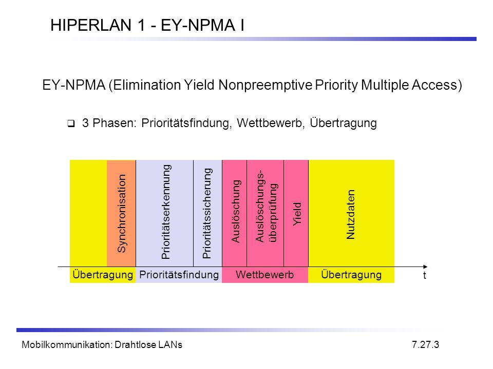 HIPERLAN 1 - EY-NPMA IEY-NPMA (Elimination Yield Nonpreemptive Priority Multiple Access) 3 Phasen: Prioritätsfindung, Wettbewerb, Übertragung.
