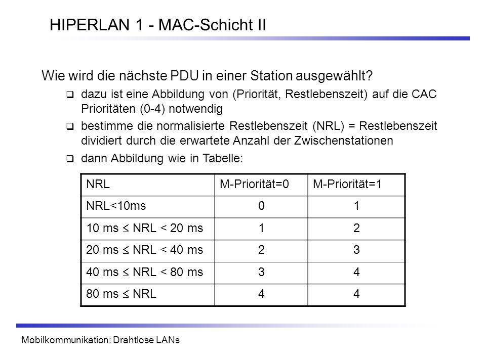 HIPERLAN 1 - MAC-Schicht II