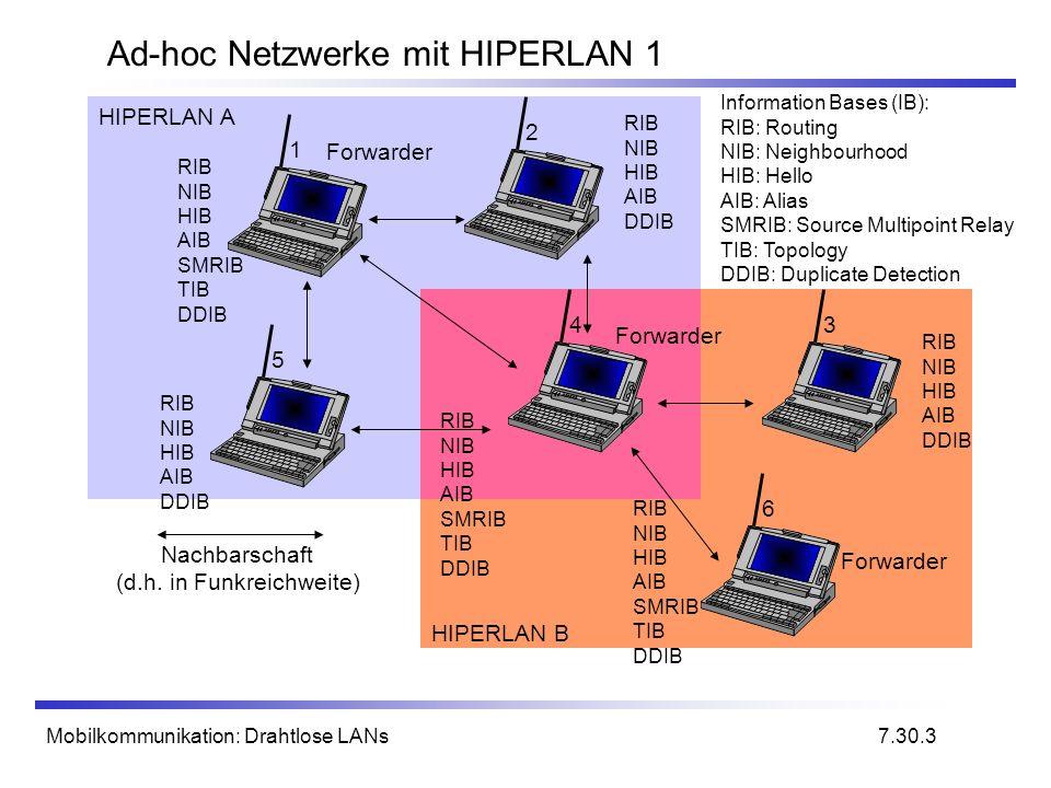 Ad-hoc Netzwerke mit HIPERLAN 1