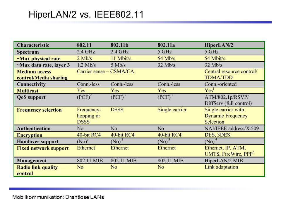 HiperLAN/2 vs. IEEE802.11 Mobilkommunikation: Drahtlose LANs