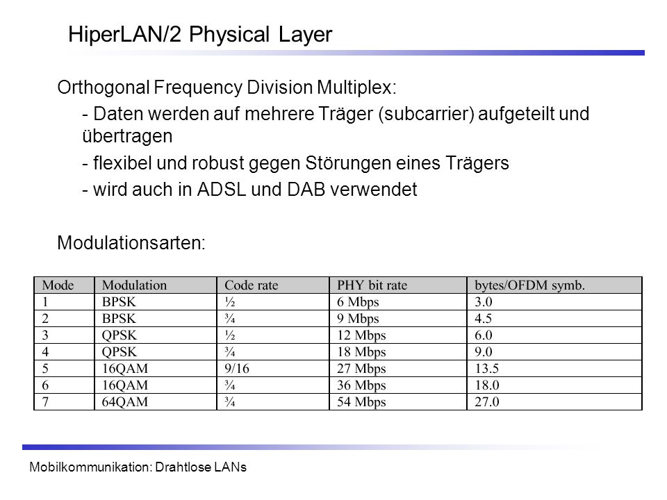 HiperLAN/2 Physical Layer