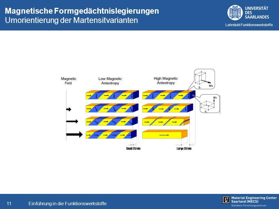 Magnetische Formgedächtnislegierungen Umorientierung der Martensitvarianten