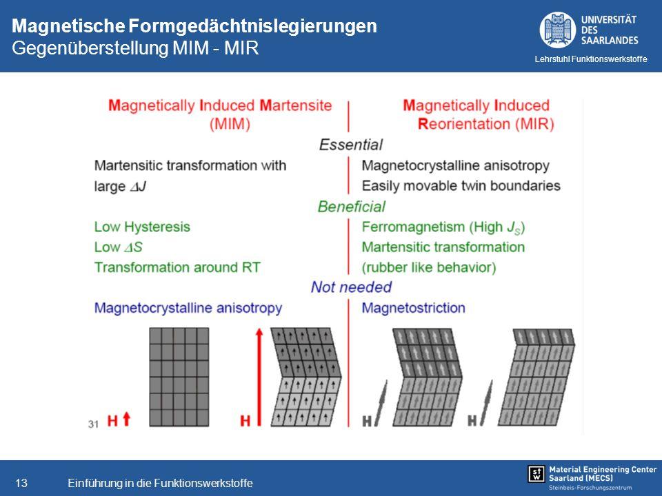 Magnetische Formgedächtnislegierungen Gegenüberstellung MIM - MIR