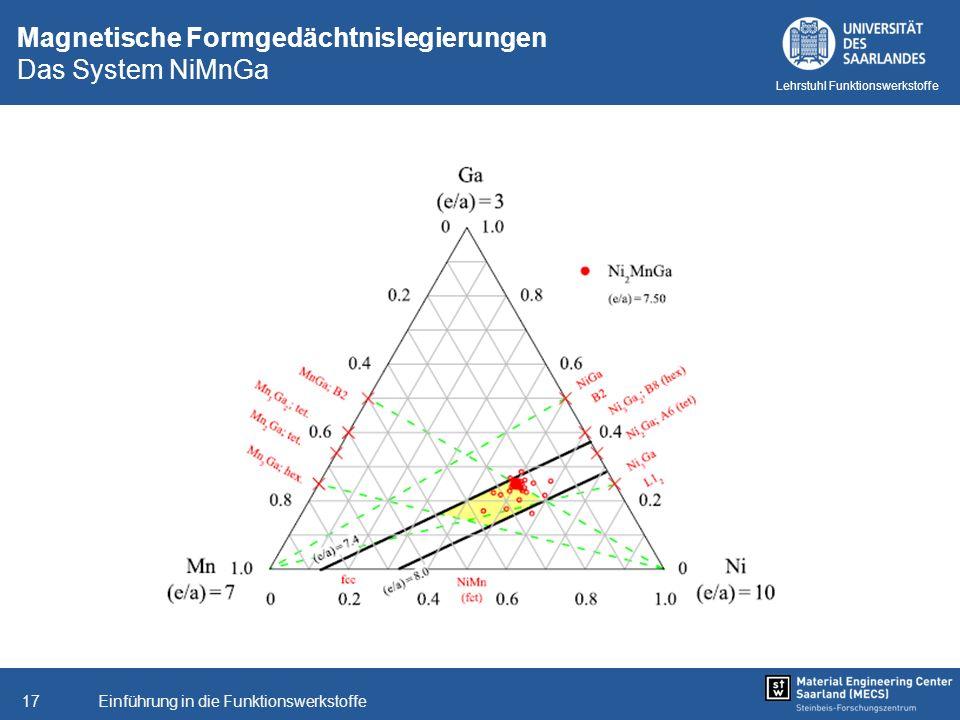 Magnetische Formgedächtnislegierungen Das System NiMnGa