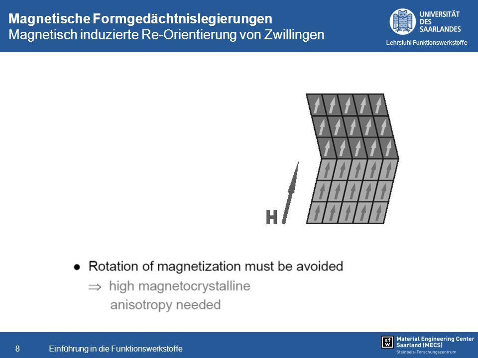 Magnetische Formgedächtnislegierungen Magnetisch induzierte Re-Orientierung von Zwillingen