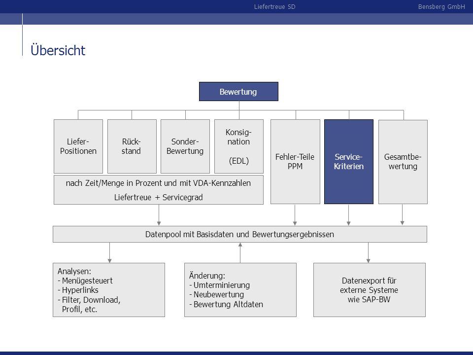 Übersicht Bewertung Liefer- Positionen Rück- stand Sonder- Bewertung