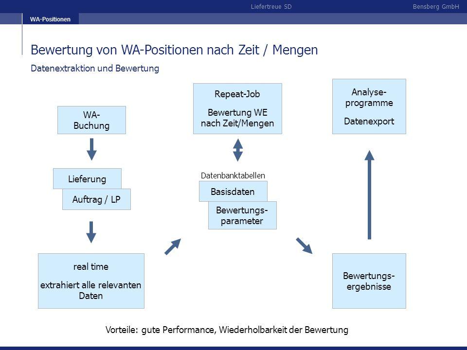 Bewertung von WA-Positionen nach Zeit / Mengen