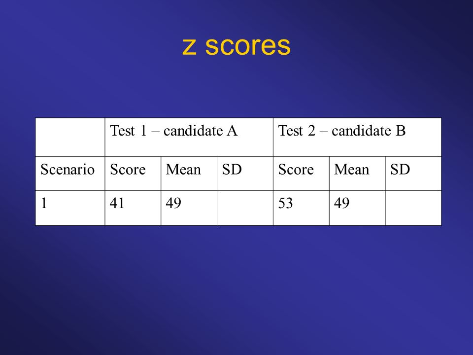 z scores Test 1 – candidate A Test 2 – candidate B Scenario Score Mean
