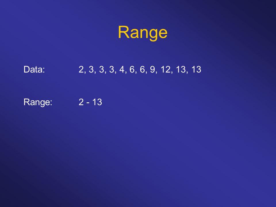 Range Data: 2, 3, 3, 3, 4, 6, 6, 9, 12, 13, 13 Range: 2 - 13