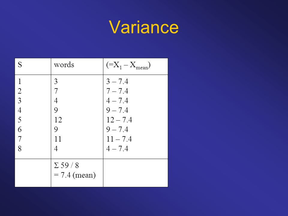 Variance S words (=X1 – Xmean) 1 2 3 4 5 6 7 8 9 12 11 3 – 7.4 7 – 7.4