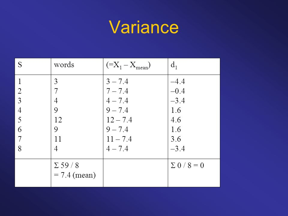 Variance S words (=X1 – Xmean) d1 1 2 3 4 5 6 7 8 9 12 11 3 – 7.4