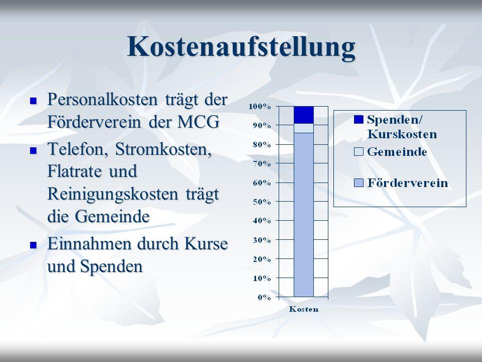 Kostenaufstellung Personalkosten trägt der Förderverein der MCG